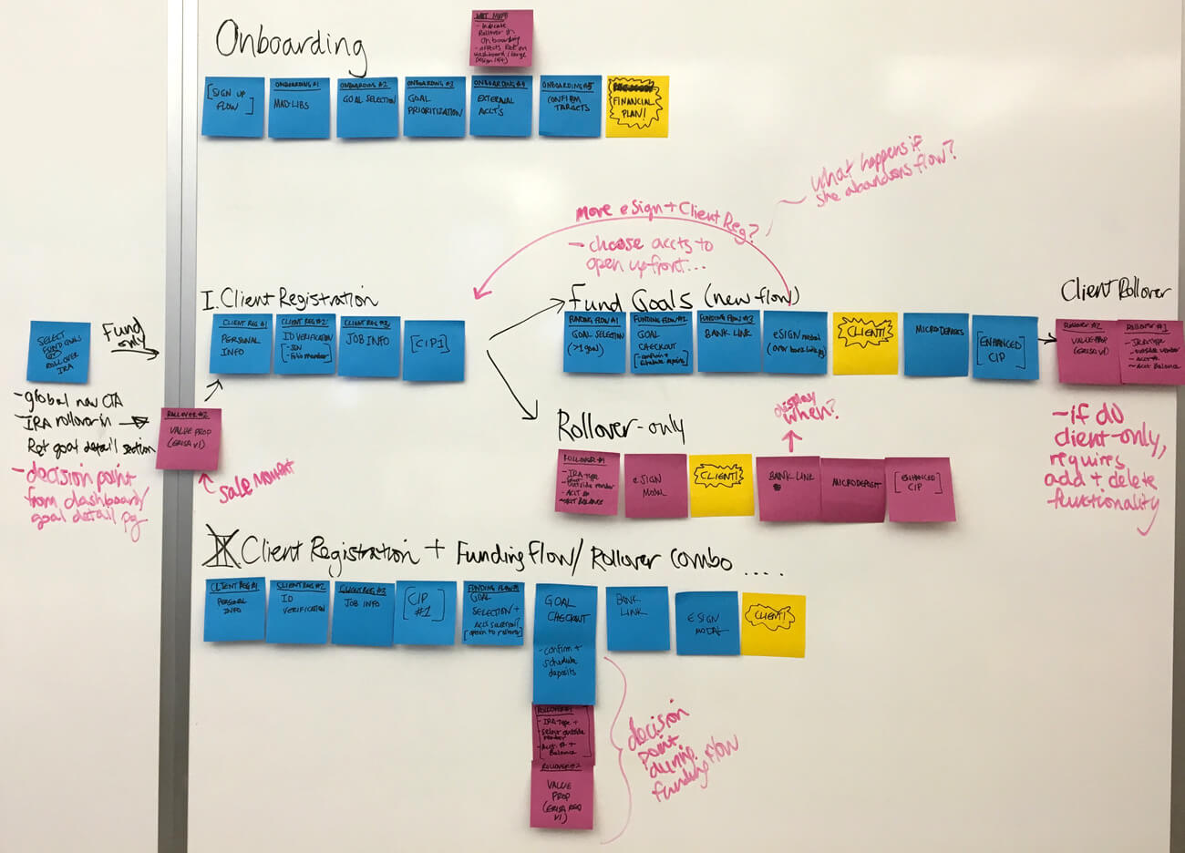 IRA Transfers workflow post-its